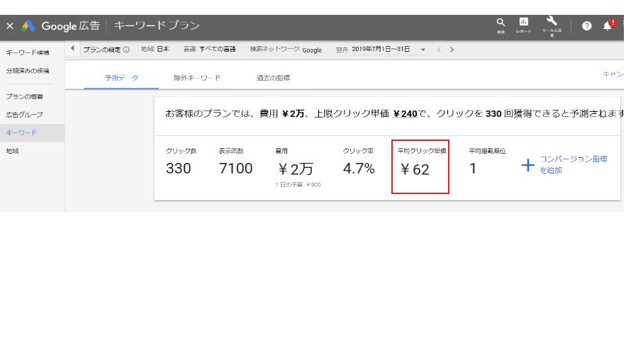 クリック単価はキーワードプランナーを使用して見ることが出来ます。