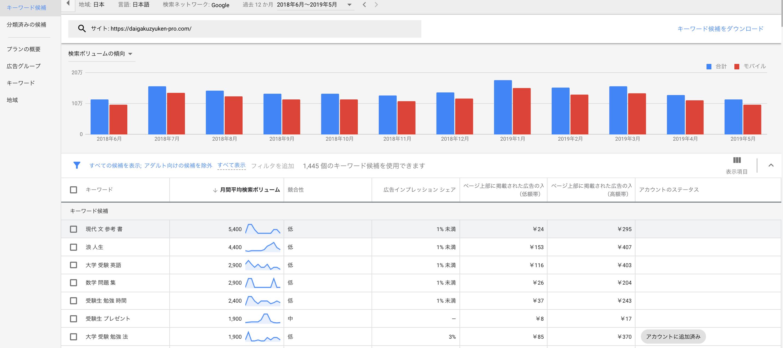 競合サイトのSEO対策を分析するツール「キーワードプランナー」の使い方