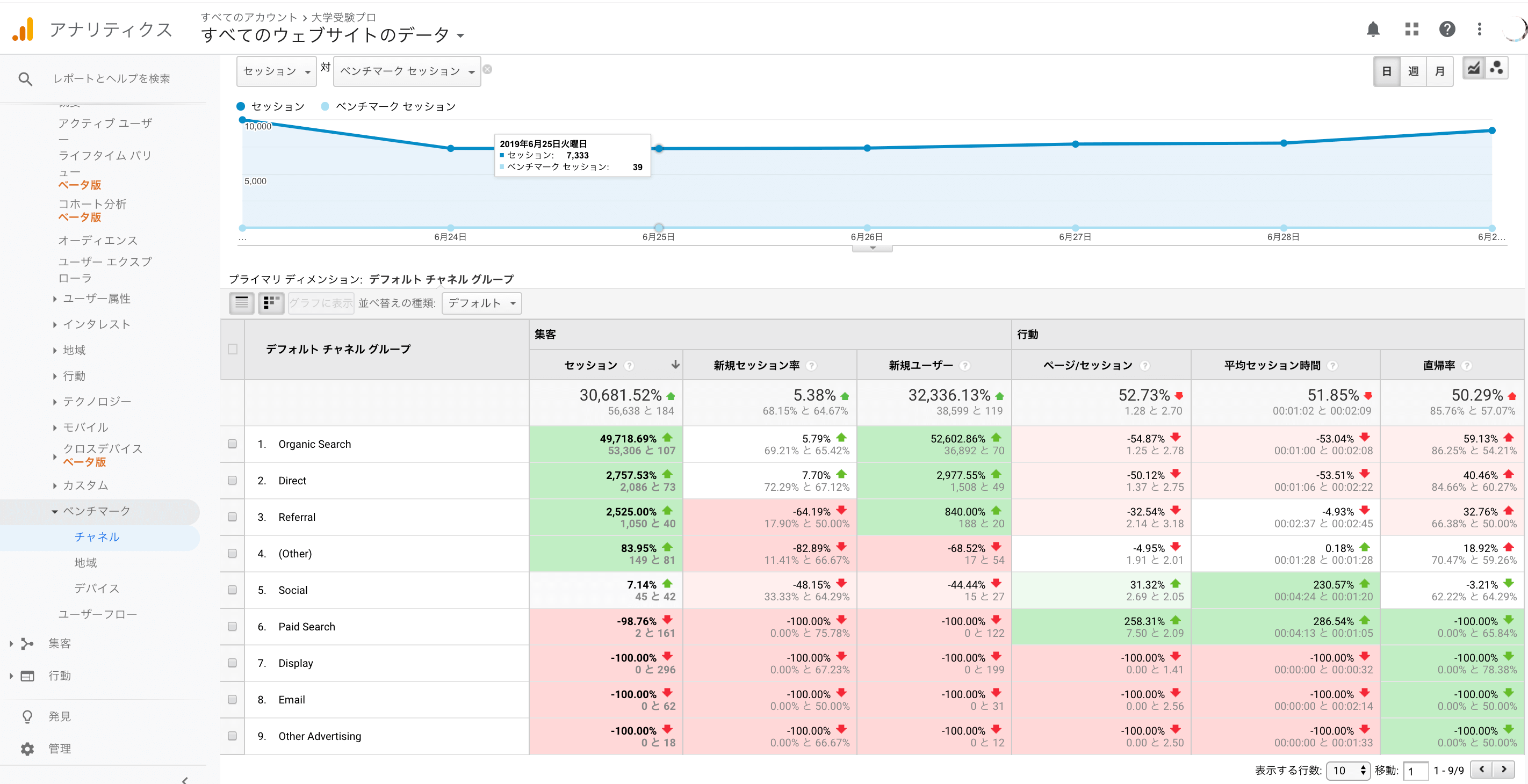 google analyticsのユーザーレポートのベンチマークのチャネル