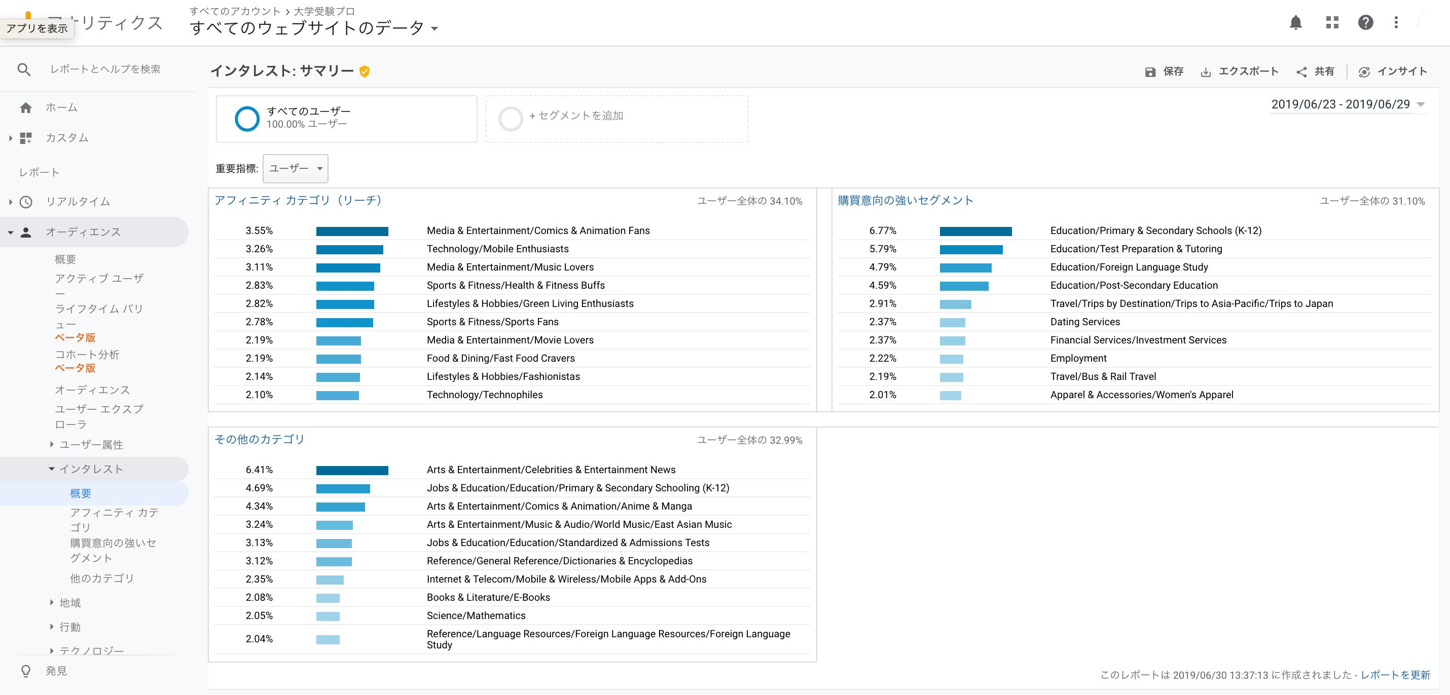 google analyticsのユーザーレポートのインタレスト