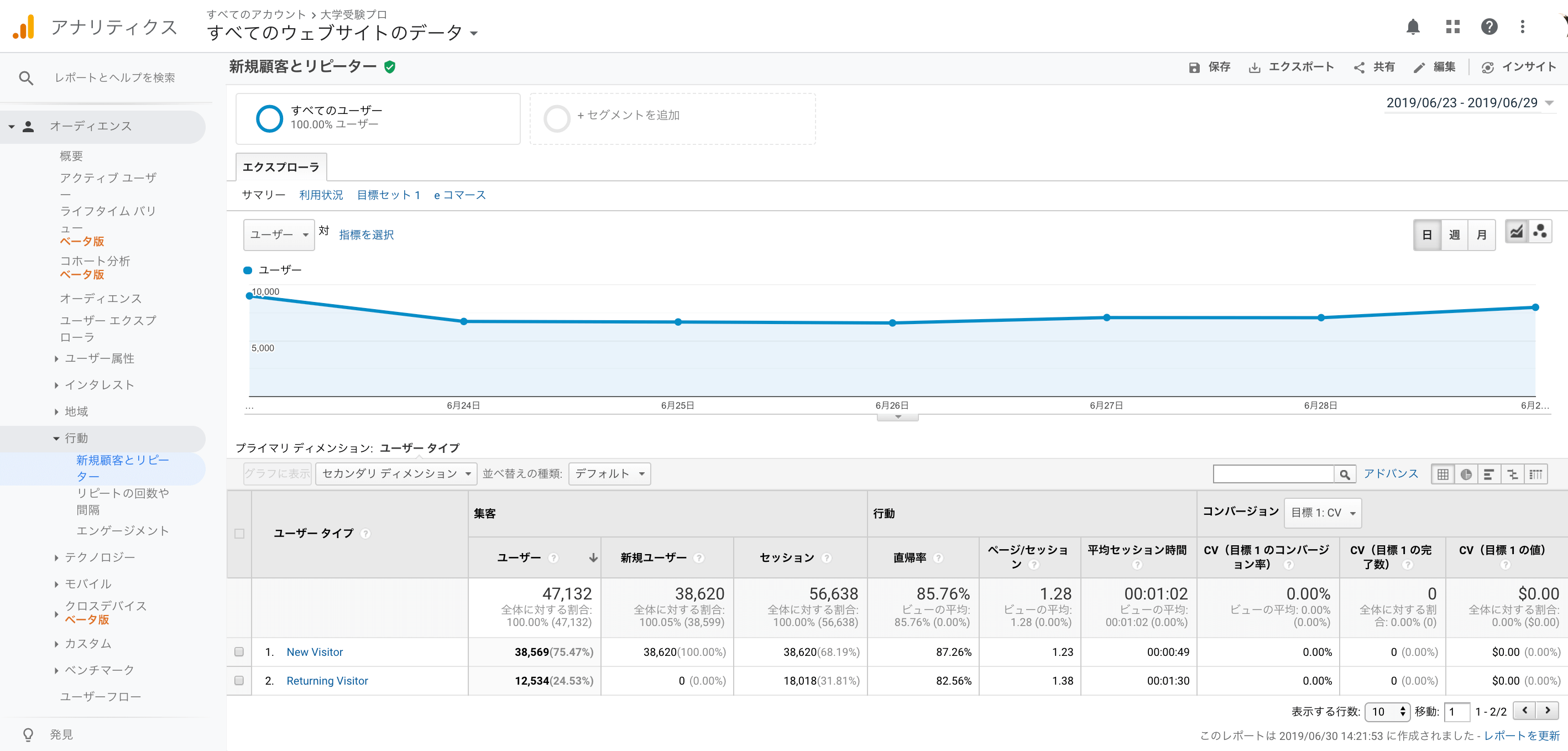 google analyticsのユーザーレポートの新規顧客とリピーター