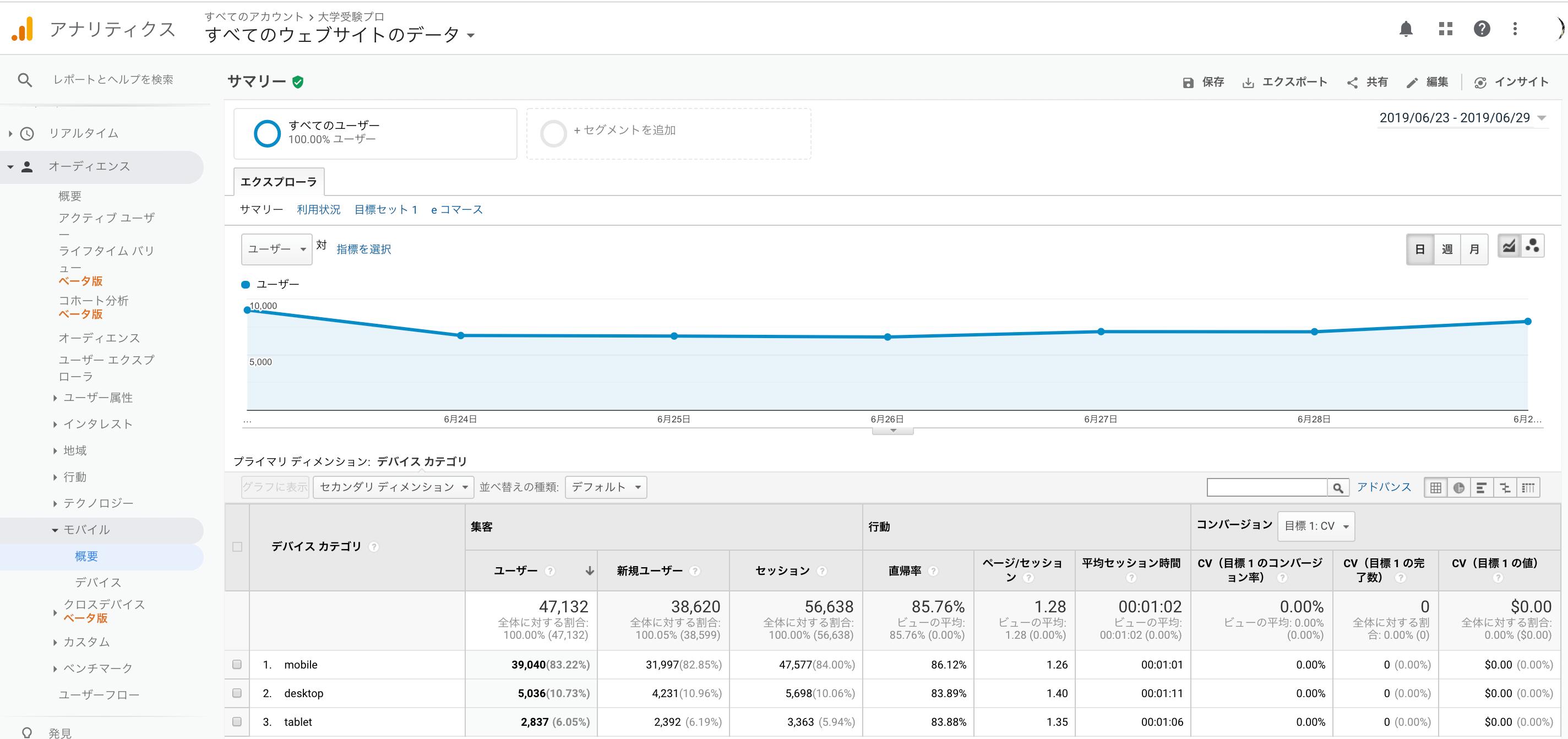 google analyticsのユーザーレポートのモバイルの概要