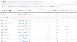 キーワードの検索ボリュームや競合性が表示されます。