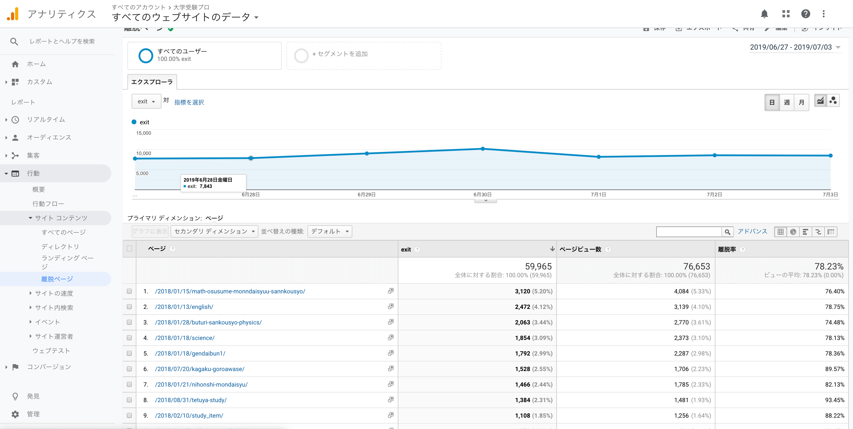 google analyticsの行動レポートのサイトコンテンツの離脱ページ